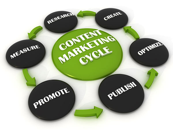 content marketting How to Market your Content Effectively : 5 Steps